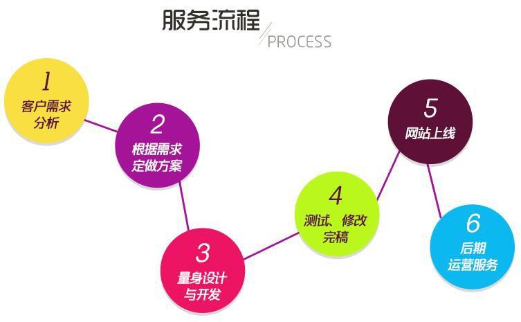 企业品牌网站建设成功需做好的九大步骤