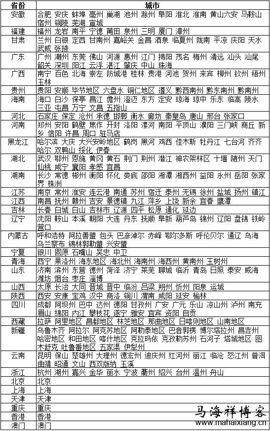 本地关键词seo排名需要的中国省市列表