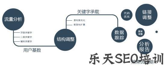 附子SEO:网站信任度提升的四个阶段,领略SEO排名提升策略!